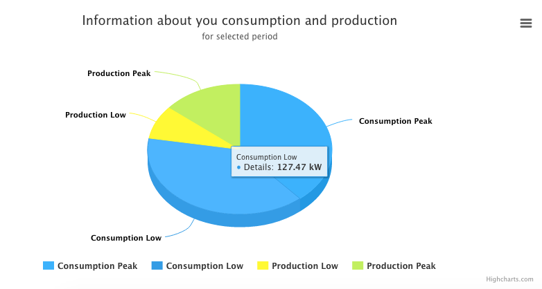 umeter electricity consumption chart